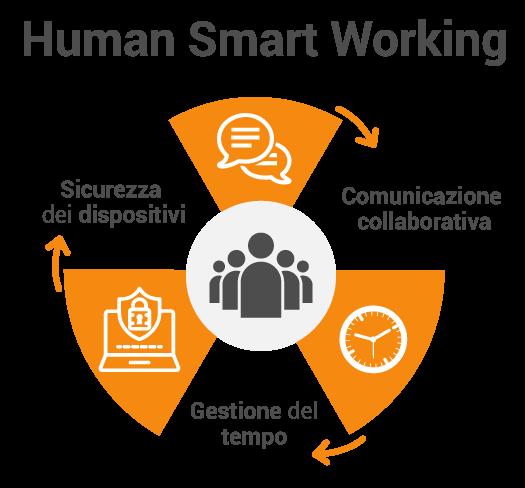 Lo Human Smart Working aiuta nella gestione del tempo, in una comunicazione collaborativa e con la sicurezza dei dispositivi