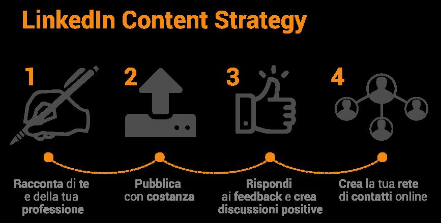 Con LinkedIn Content Strategy in soli quattro passaggi puoi ottenere feedback e contatti in target