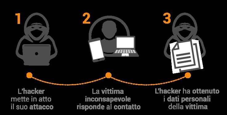 Nel phishing e nel social engeneering la vittima inconsapevole cade nella trappola dell'hacker che vuole estorcere informazioni. Con il Security Awareness l'utente impara a riconoscere i tentativi di truffa