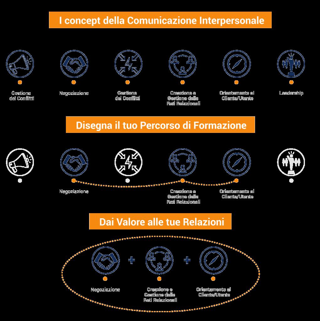 Scegliendo i concept di comunicazione interpersonale più adatti alla formazione puoi creare un percorso di valore per le relazioni in azienda